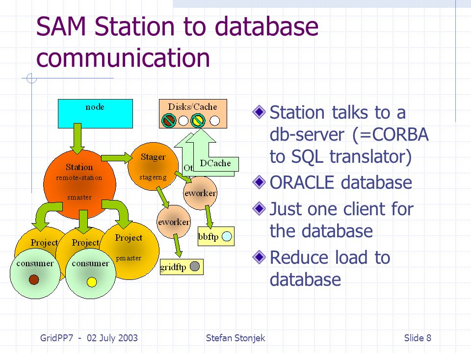 GridPP7 - 02 July 2003Stefan StonjekSlide 8 SAM Station to database communication Station talks to a db-server (=CORBA to SQL translator) ORACLE database Just one client for the database Reduce load to database