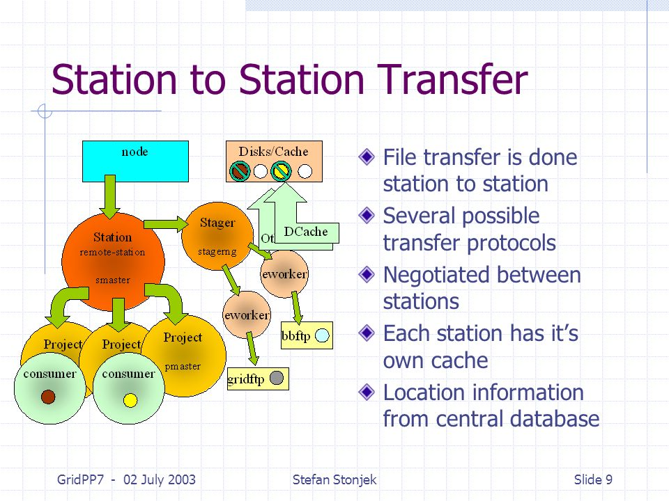 GridPP7 - 02 July 2003Stefan StonjekSlide 9 Station to Station Transfer File transfer is done station to station Several possible transfer protocols N