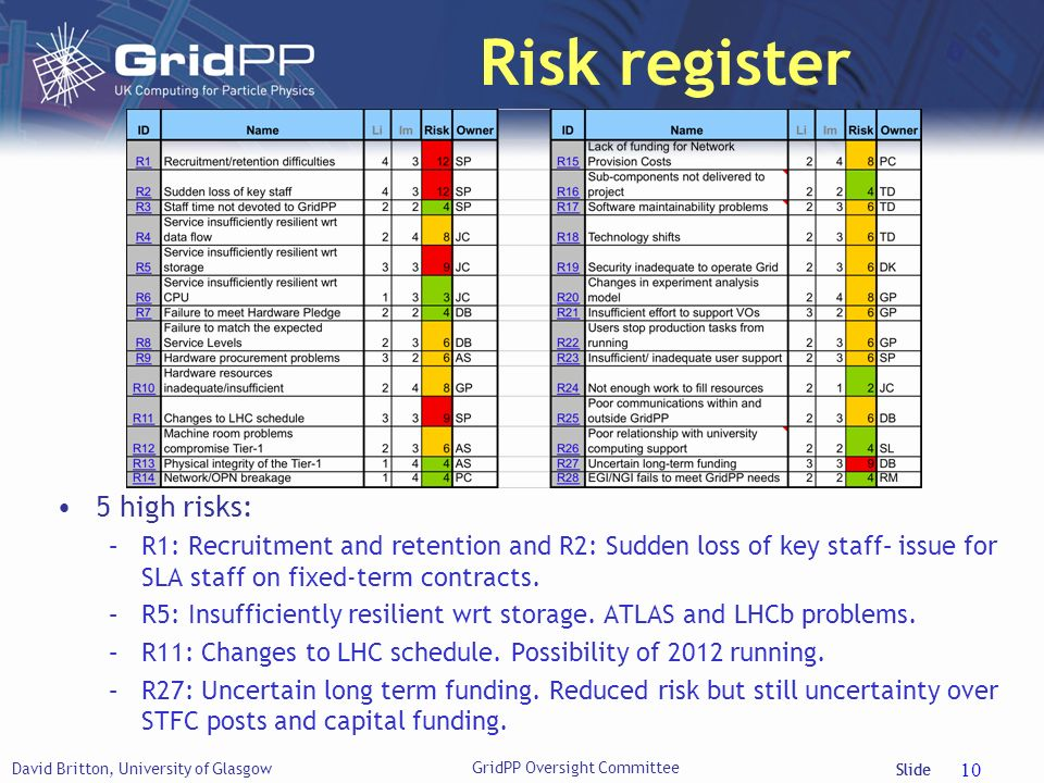 Slide Risk register 5 high risks: –R1: Recruitment and retention and R2: Sudden loss of key staff– issue for SLA staff on fixed-term contracts.