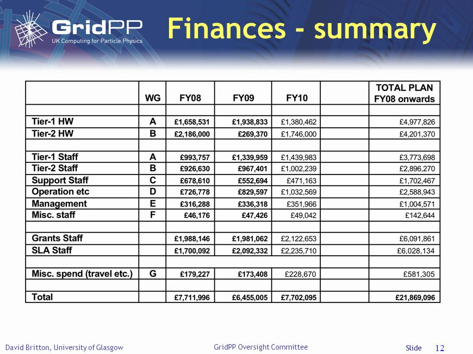 Slide Finances - summary David Britton, University of Glasgow 12 GridPP Oversight Committee