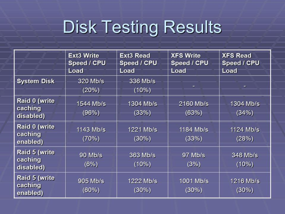 Disk Testing Results Ext3 Write Speed / CPU Load Ext3 Read Speed / CPU Load XFS Write Speed / CPU Load XFS Read Speed / CPU Load System Disk 320 Mb/s