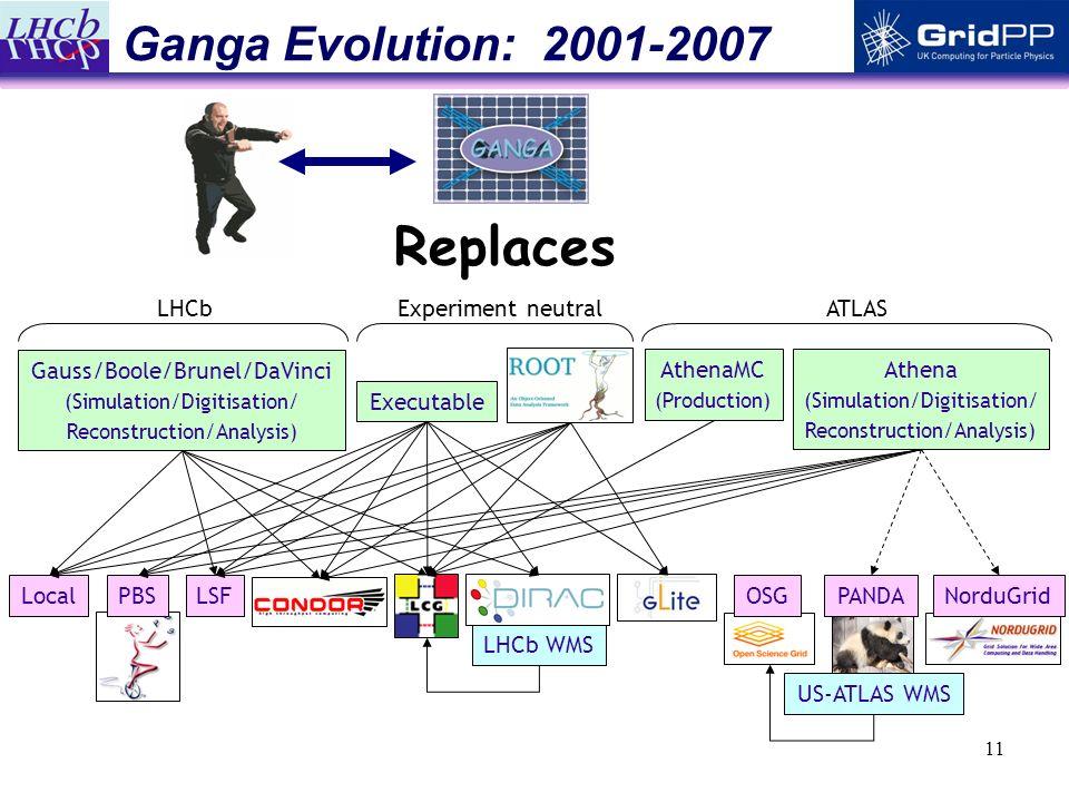 11 PBSOSGNorduGridLocalLSFPANDA US-ATLAS WMS LHCb WMS Executable Athena (Simulation/Digitisation/ Reconstruction/Analysis) AthenaMC (Production) Gauss/Boole/Brunel/DaVinci (Simulation/Digitisation/ Reconstruction/Analysis) LHCbExperiment neutralATLAS Ganga Evolution: 2001-2007 Replaces