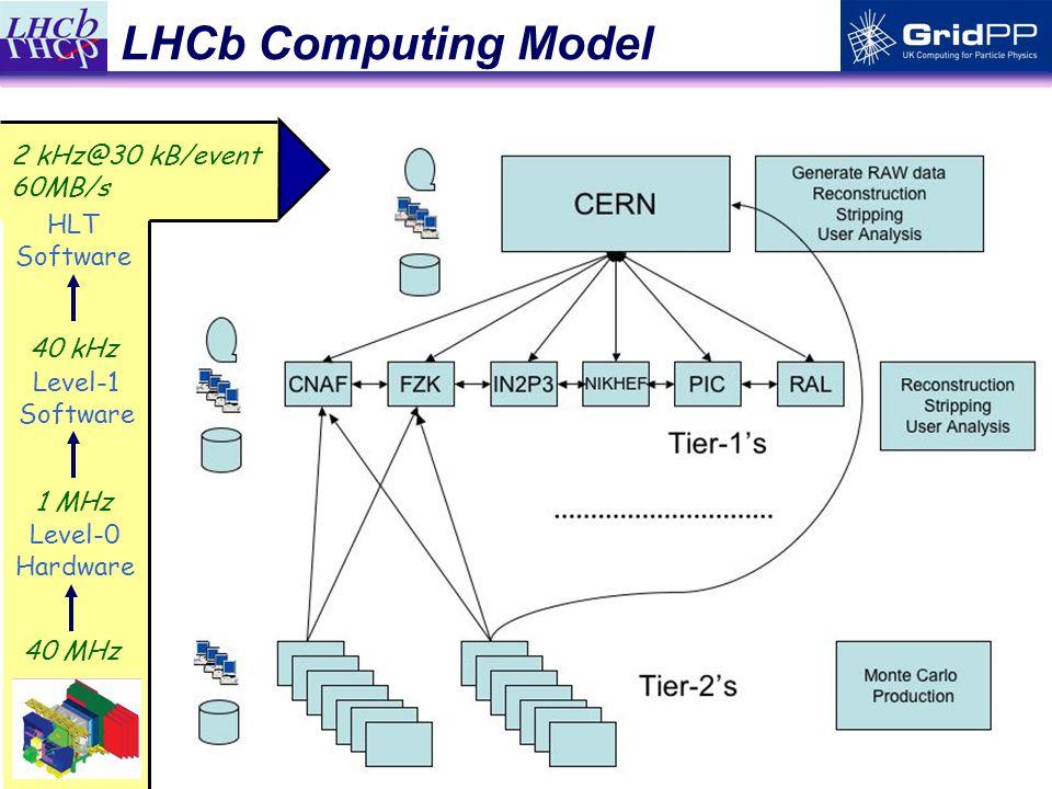 16 2 kHz@30 kB/event 60MB/s LHCb Computing Model 40 MHz Level-0 Hardware 1 MHz Level-1 Software HLT Software 40 kHz