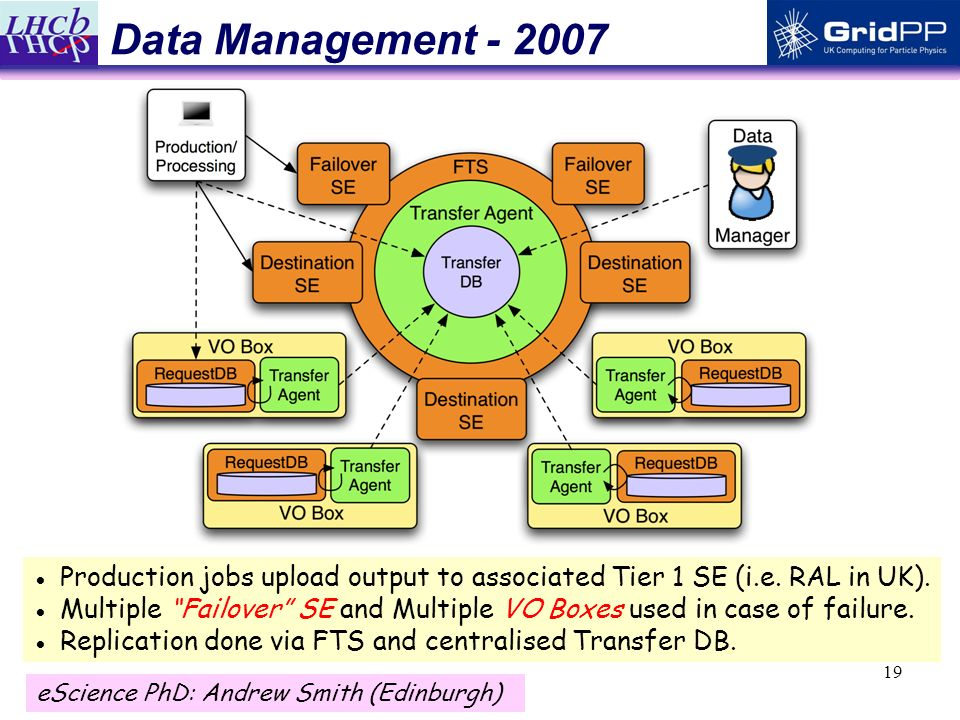 19 Data Management - 2007 Production jobs upload output to associated Tier 1 SE (i.e.