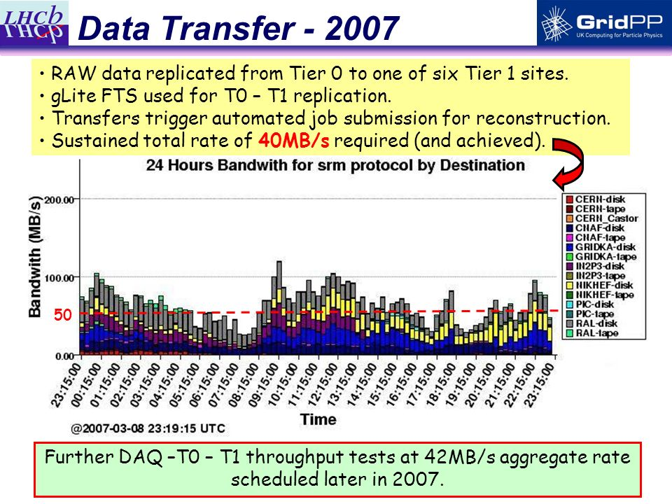 20 Data Transfer - 2007 RAW data replicated from Tier 0 to one of six Tier 1 sites.