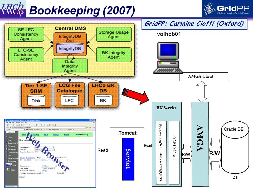 21 Bookkeeping (2007) GridPP: Carmine Cioffi (Oxford) Tomcat volhcb01 AMGA Client Read Oracle DB BK Service BookkeepingSvc BookkeepingQuery Servlet Web Browser Read AMGA Client AMGA R/W
