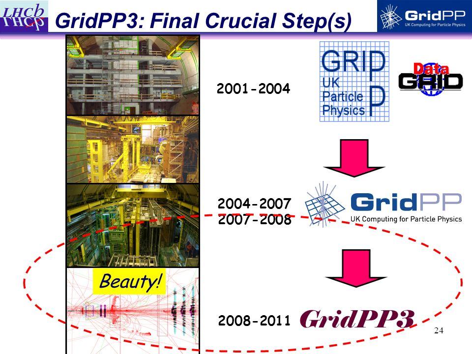 24 GridPP3: Final Crucial Step(s) 2001-2004 2008-2011 GridPP3 2004-2007 2007-2008 Beauty!