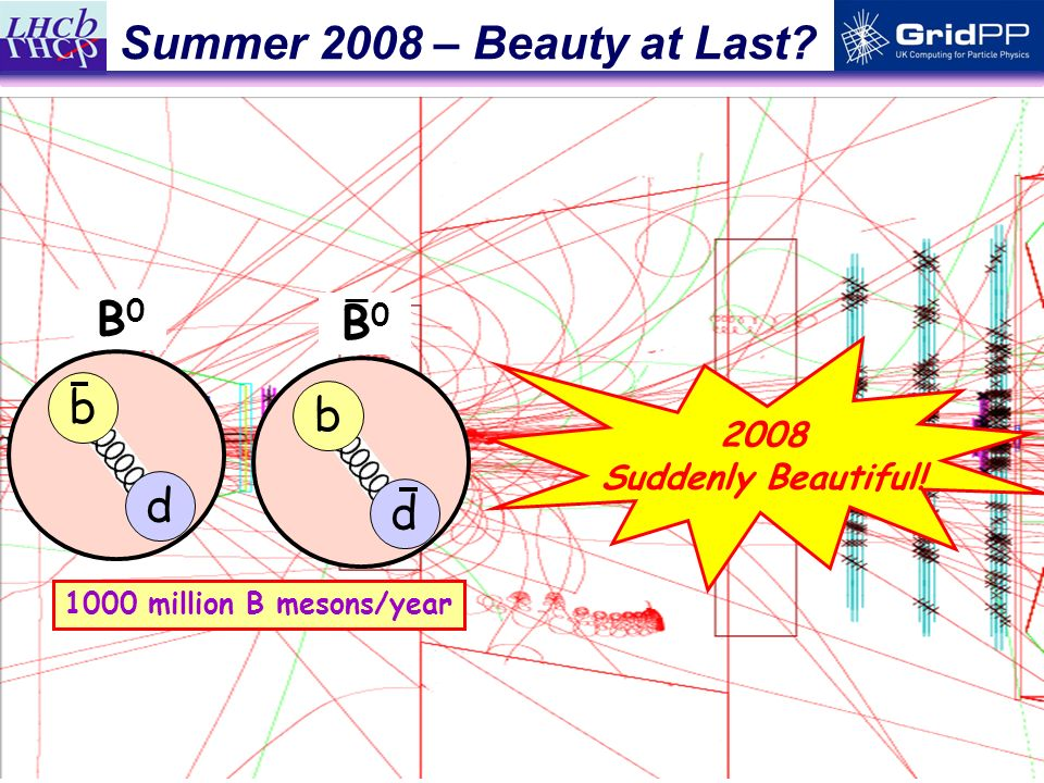 6 Summer 2008 – Beauty at Last.1000 million B mesons/year 2008 Suddenly Beautiful.