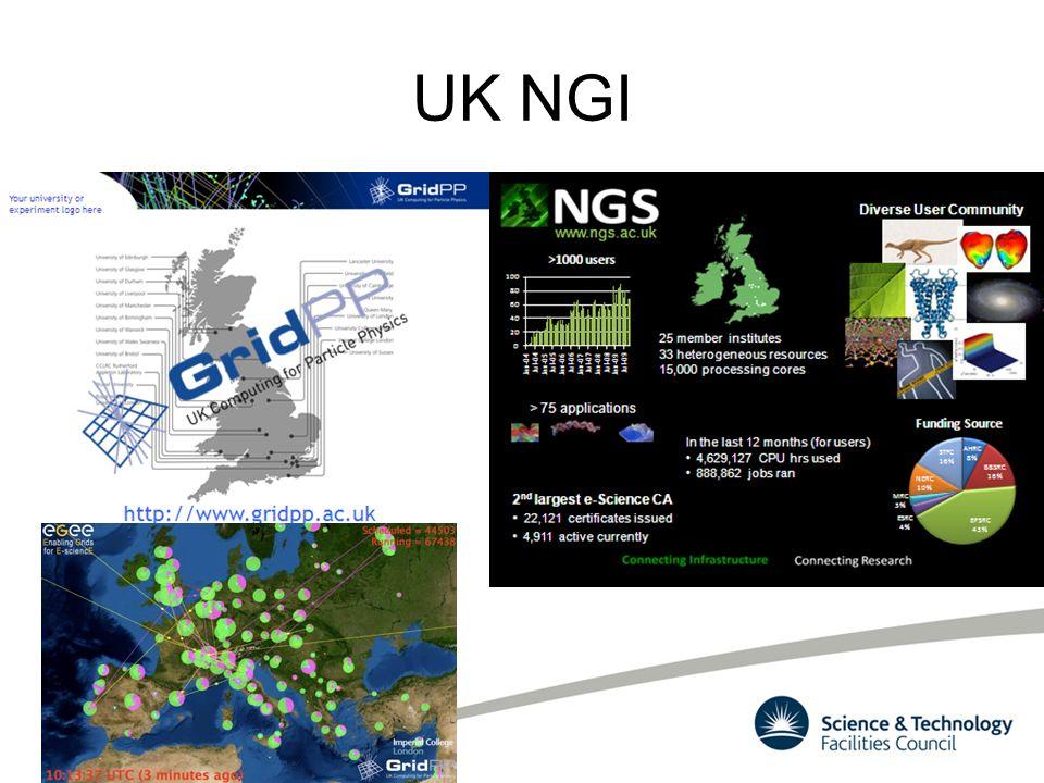UK NGI NGS