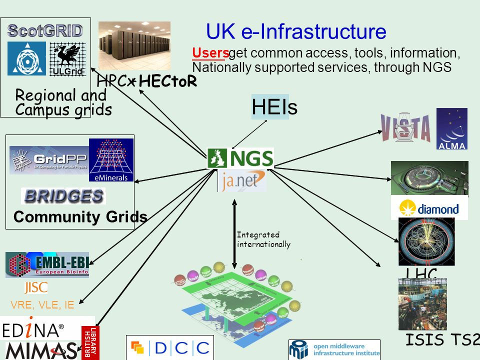 UK e - Infrastructure LHC ISIS TS2 HPCx+ HECtoR Users get common access, tools, information, Nationally supported services, through NGS Integrated int
