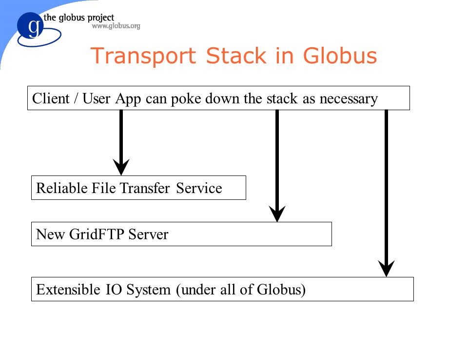 Transport Stack in Globus Reliable File Transfer Service New GridFTP Server Extensible IO System (under all of Globus) Client / User App can poke down the stack as necessary