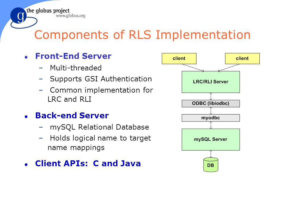 Components of RLS Implementation l Front-End Server – Multi-threaded – Supports GSI Authentication – Common implementation for LRC and RLI l Back-end Server – mySQL Relational Database – Holds logical name to target name mappings l Client APIs: C and Java