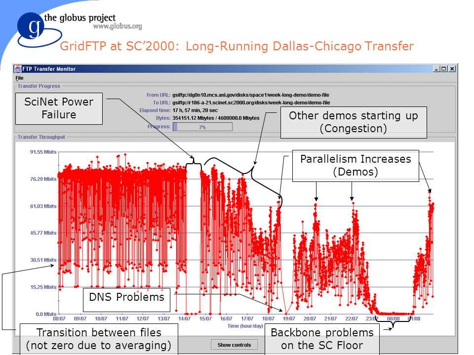 GridFTP at SC2000: Long-Running Dallas-Chicago Transfer SciNet Power Failure Other demos starting up (Congestion) Parallelism Increases (Demos) Backbone problems on the SC Floor DNS Problems Transition between files (not zero due to averaging)