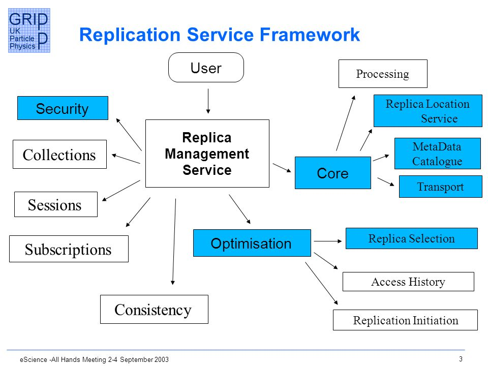 3 eScience -All Hands Meeting 2-4 September 2003 Replication Service Framework User Replica Management Service Core Optimisation Security Collections