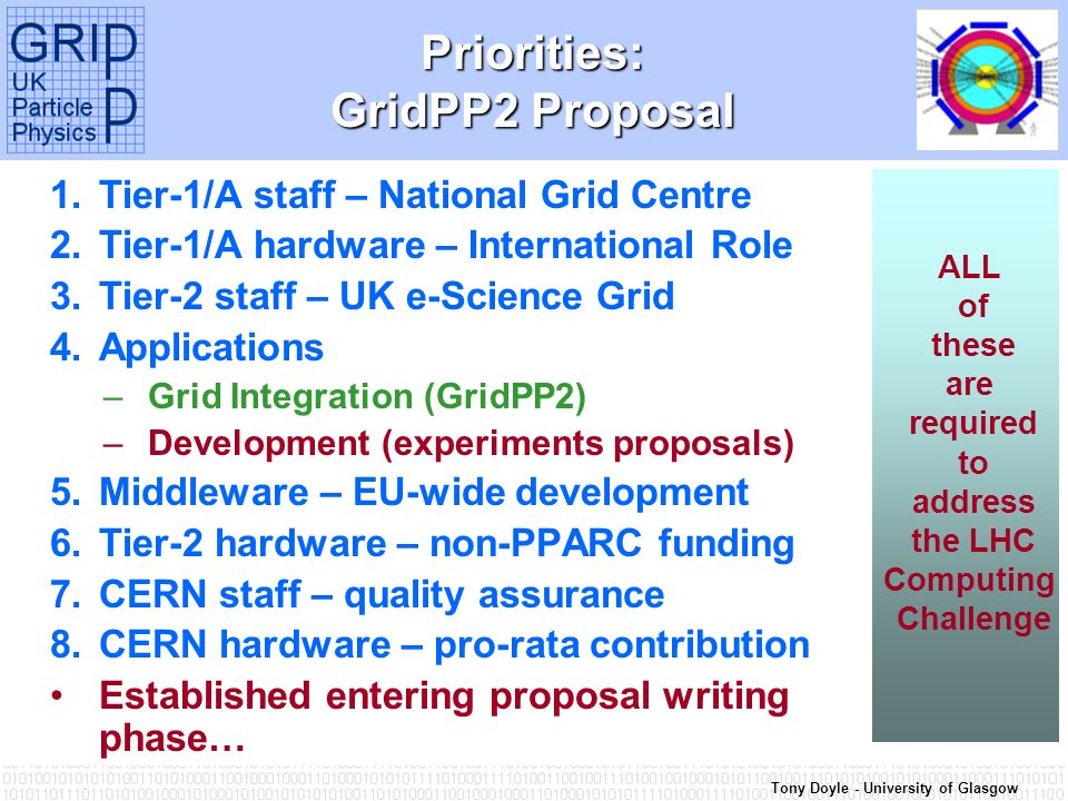 Tony Doyle - University of Glasgow Priorities: GridPP2 Proposal 1.Tier-1/A staff – National Grid Centre 2.Tier-1/A hardware – International Role 3.Tier-2 staff – UK e-Science Grid 4.Applications –Grid Integration (GridPP2) –Development (experiments proposals) 5.Middleware – EU-wide development 6.Tier-2 hardware – non-PPARC funding 7.CERN staff – quality assurance 8.CERN hardware – pro-rata contribution Established entering proposal writing phase… ALL of these are required to address the LHC Computing Challenge