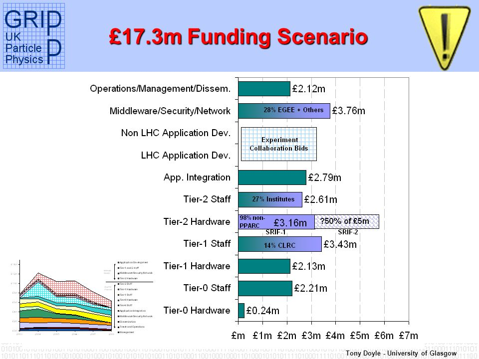 Tony Doyle - University of Glasgow £17.3m Funding Scenario