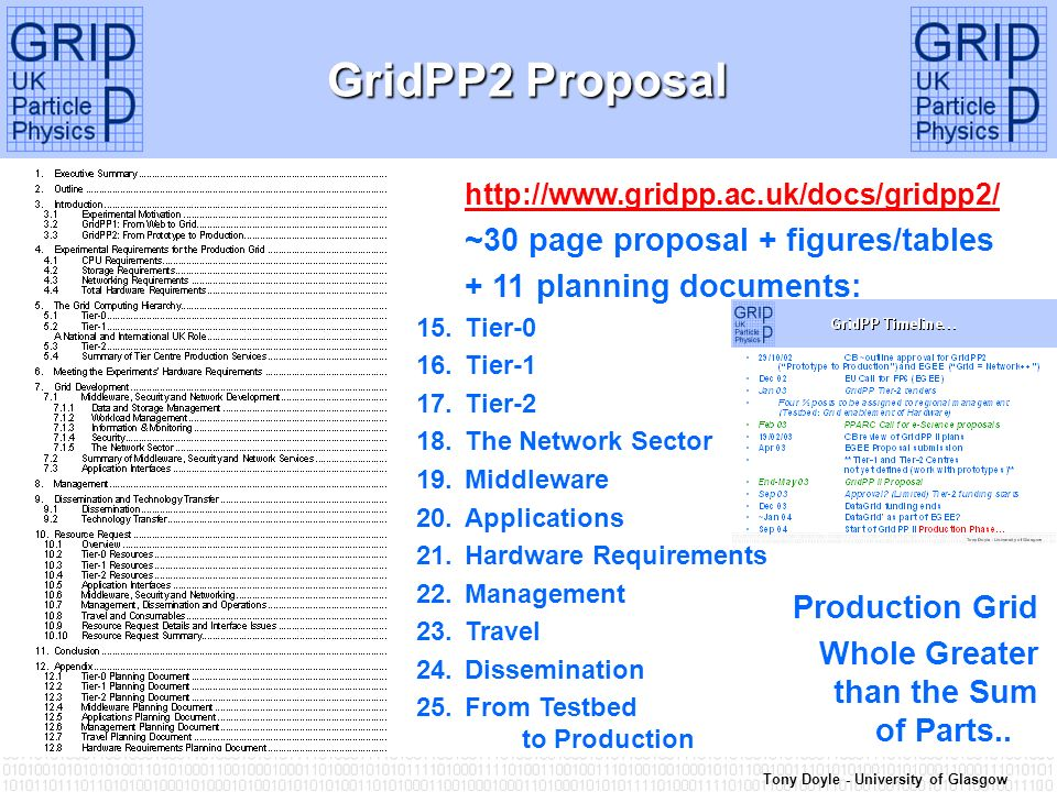 Tony Doyle - University of Glasgow GridPP2 Proposal http://www.gridpp.ac.uk/docs/gridpp2/ ~30 page proposal + figures/tables + 11 planning documents: 15.Tier-0 16.Tier-1 17.Tier-2 18.The Network Sector 19.Middleware 20.Applications 21.Hardware Requirements 22.Management 23.Travel 24.Dissemination 25.From Testbed to Production Production Grid Whole Greater than the Sum of Parts..