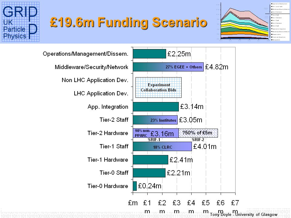 Tony Doyle - University of Glasgow £19.6m Funding Scenario