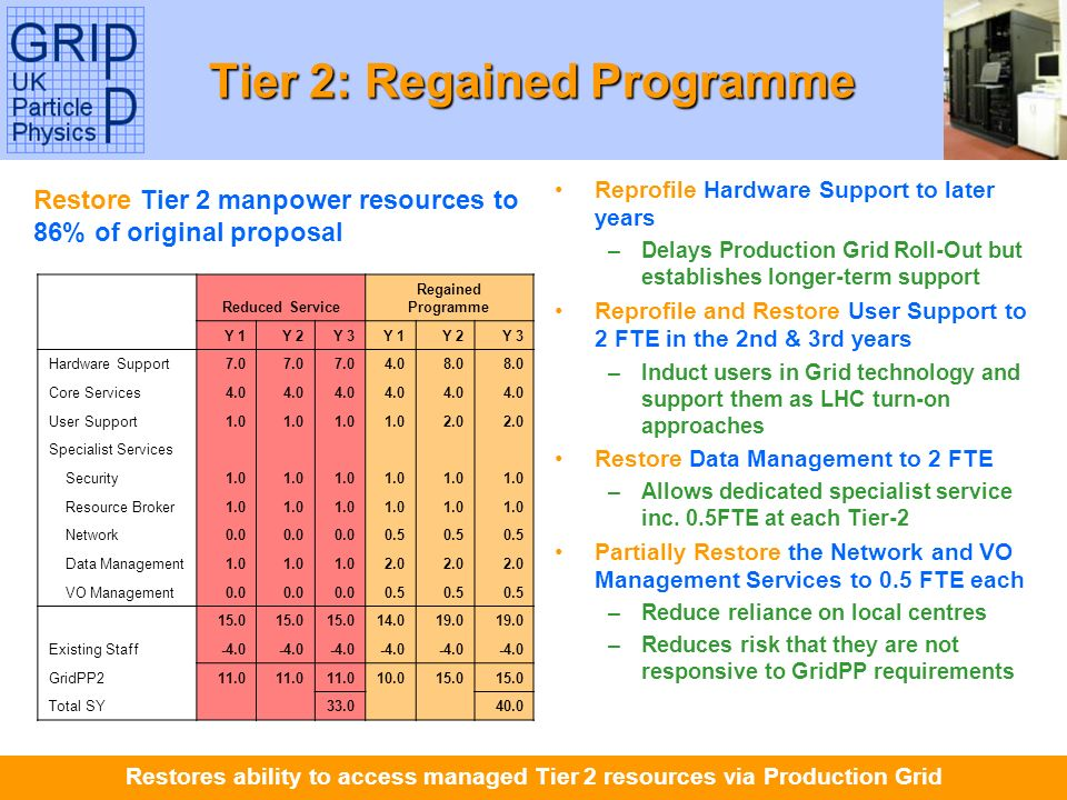 Tony Doyle - University of Glasgow Tier 2: Regained Programme Reduced Service Regained Programme Y 1Y 2Y 3Y 1Y 2Y 3 Hardware Support7.0 4.08.0 Core Services4.0 User Support1.0 2.0 Specialist Services Security1.0 Resource Broker1.0 Network0.0 0.5 Data Management1.0 2.0 VO Management0.0 0.5 15.0 14.019.0 Existing Staff-4.0 GridPP211.0 10.015.0 Total SY 33.0 40.0 Reprofile Hardware Support to later years –Delays Production Grid Roll-Out but establishes longer-term support Reprofile and Restore User Support to 2 FTE in the 2nd & 3rd years –Induct users in Grid technology and support them as LHC turn-on approaches Restore Data Management to 2 FTE –Allows dedicated specialist service inc.