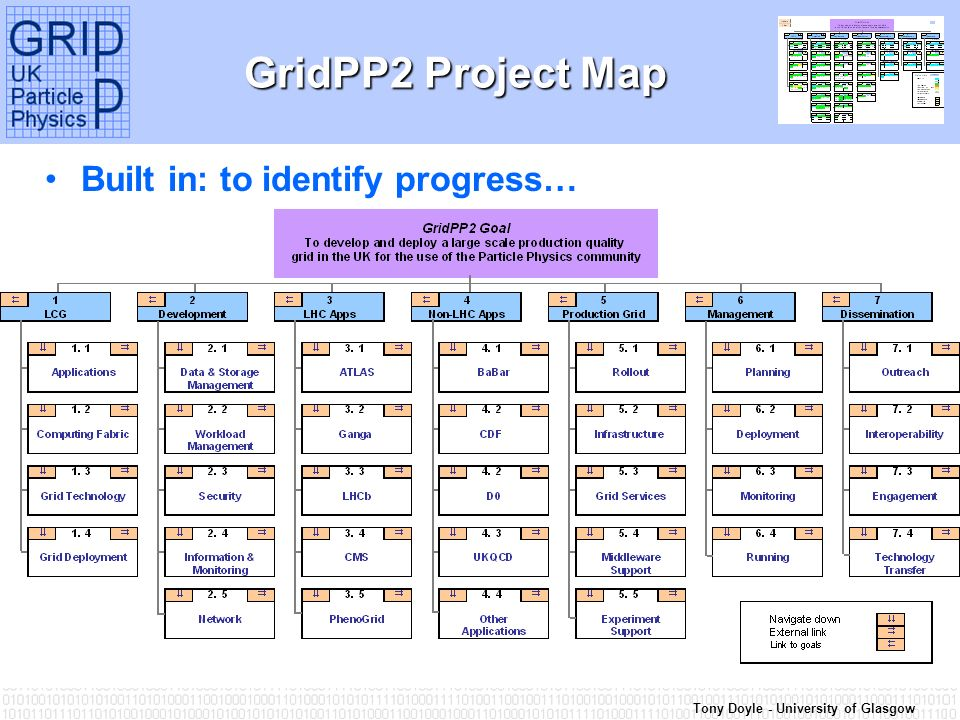 Tony Doyle - University of Glasgow GridPP2 Project Map Built in: to identify progress…