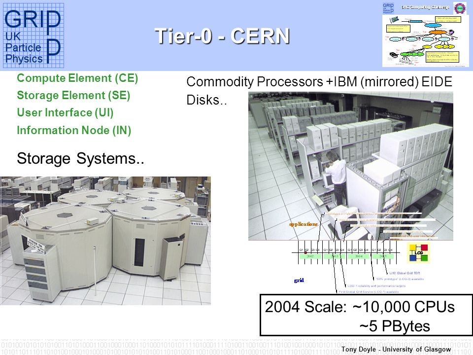 Tony Doyle - University of Glasgow Tier-0 - CERN Commodity Processors +IBM (mirrored) EIDE Disks..