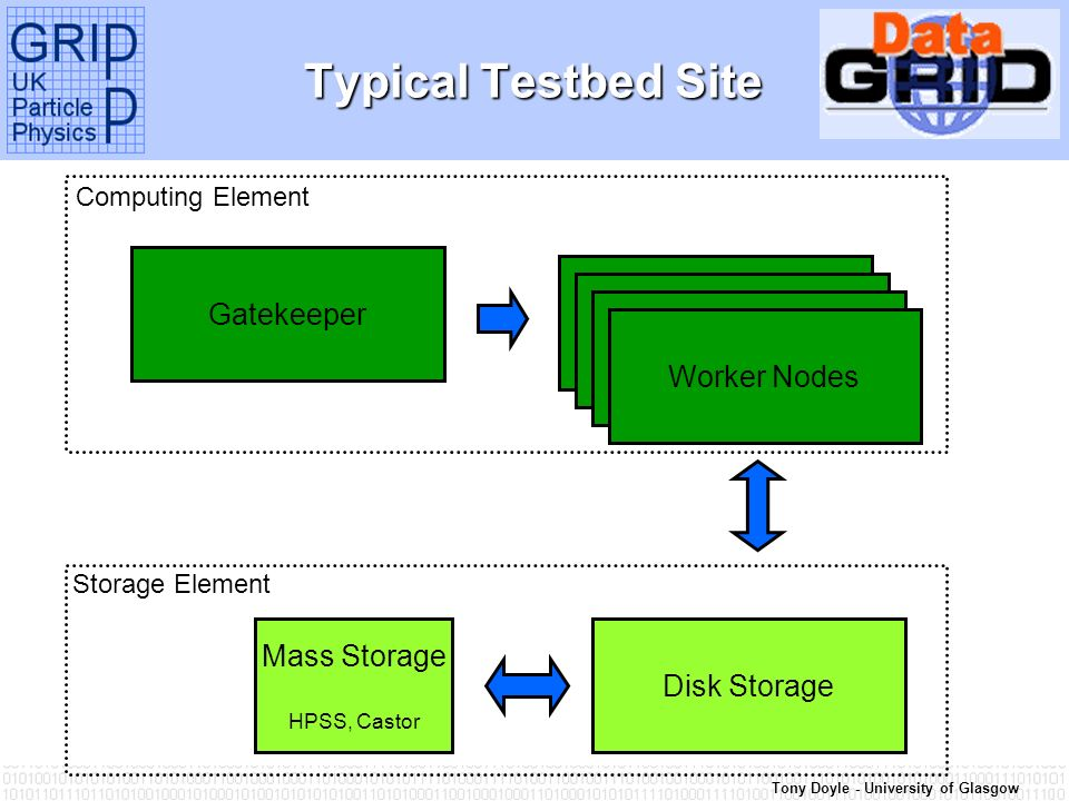 Tony Doyle - University of Glasgow Typical Testbed Site Gatekeeper Worker Nodes Disk Storage Mass Storage HPSS, Castor Computing Element Storage Eleme