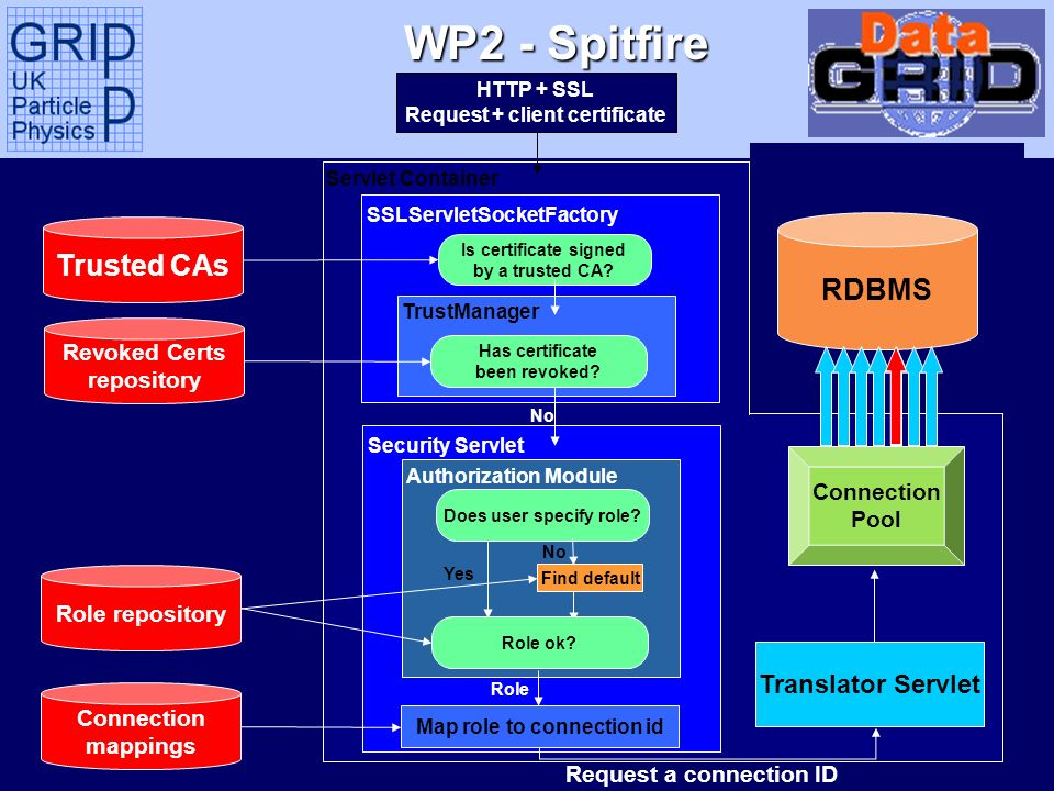 Tony Doyle - University of Glasgow WP2 - Spitfire Servlet Container SSLServletSocketFactory TrustManager Security Servlet Does user specify role? Map