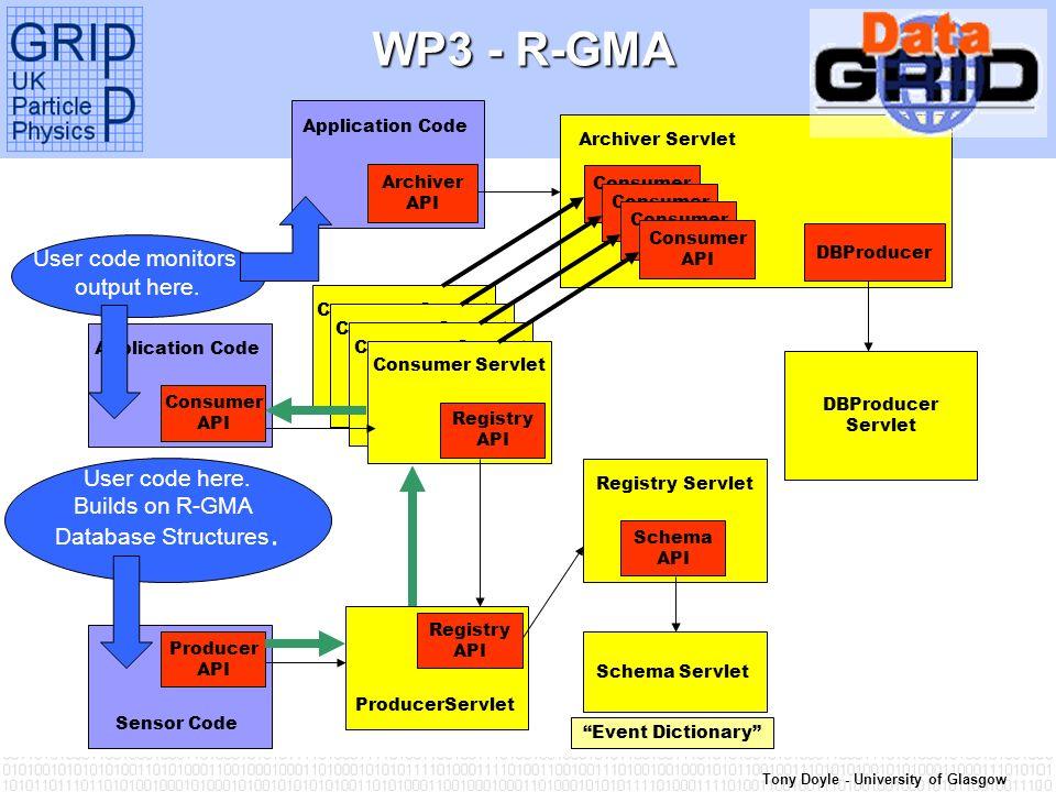 Tony Doyle - University of Glasgow WP3 - R-GMA Consumer Servlet Registry API Consumer Servlet Registry API Consumer Servlet Registry API Consumer Serv