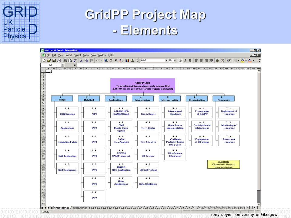 Tony Doyle - University of Glasgow GridPP Project Map - Elements