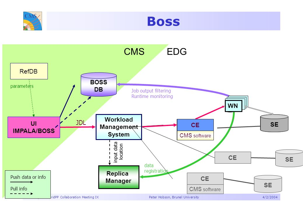 CMS Report – GridPP Collaboration Meeting IX Peter Hobson, Brunel University4/2/2004 Boss CMSEDG SE CE CMS software BOSS DB Workload Management System JDL RefDB parameters data registration Job output filtering Runtime monitoring input data location Push data or info Pull info UI IMPALA/BOSS Replica Manager CE CMS software CE WN SE CE CMS software SE