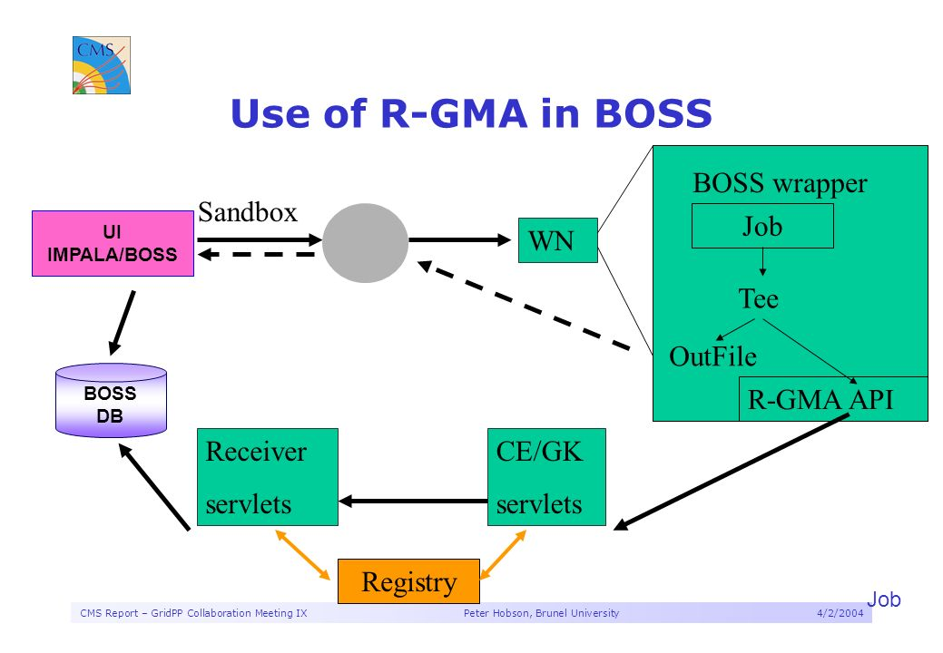 CMS Report – GridPP Collaboration Meeting IX Peter Hobson, Brunel University4/2/2004 Use of R-GMA in BOSS Job BOSS DB UI IMPALA/BOSS WN Sandbox BOSS wrapper Job Tee OutFile R-GMA API CE/GK servlets Receiver servlets Registry
