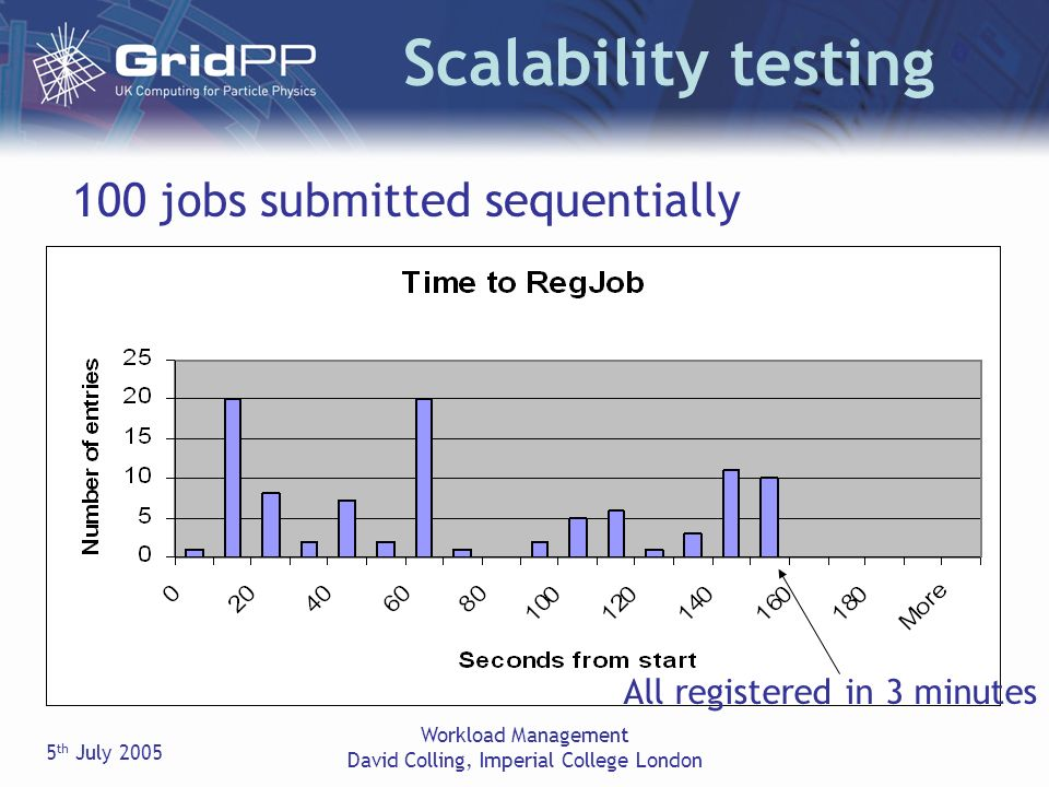 5 th July 2005 Workload Management David Colling, Imperial College London Scalability testing All registered in 3 minutes 100 jobs submitted sequentially