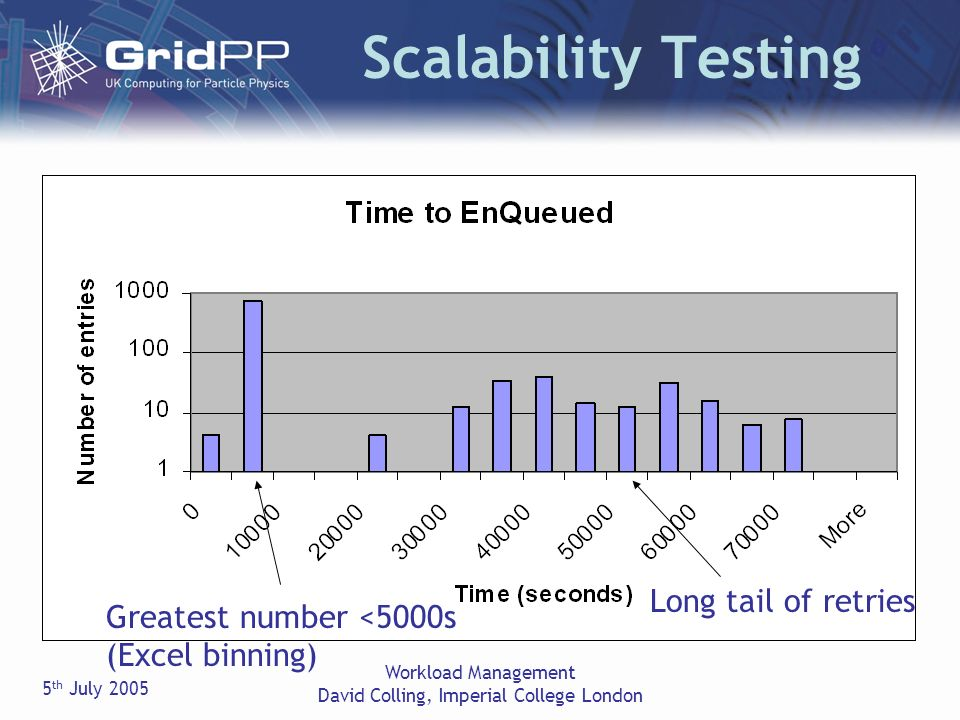 5 th July 2005 Workload Management David Colling, Imperial College London Scalability Testing Greatest number <5000s (Excel binning) Long tail of retries
