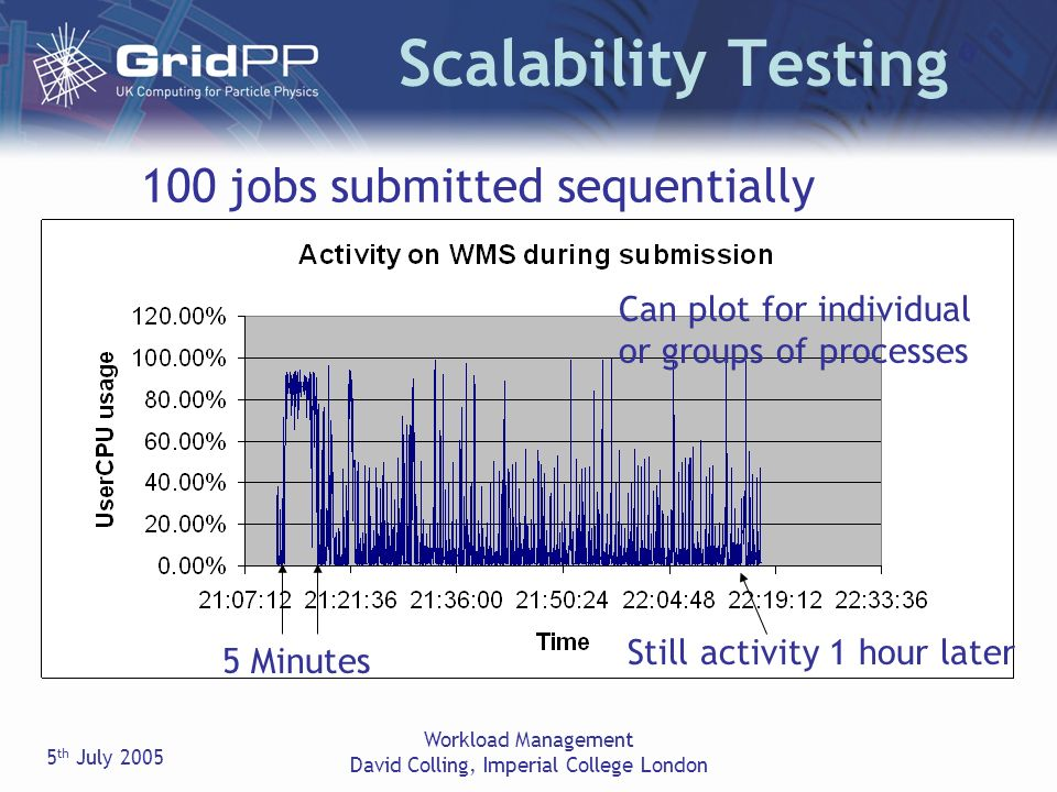 5 th July 2005 Workload Management David Colling, Imperial College London Scalability Testing 100 jobs submitted sequentially 5 Minutes Still activity 1 hour later Can plot for individual or groups of processes