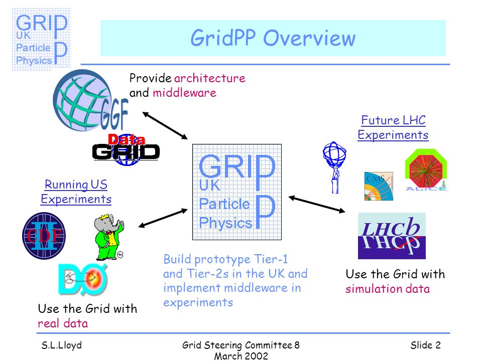 S.L.LloydGrid Steering Committee 8 March 2002 Slide 2 GridPP Overview Provide architecture and middleware Use the Grid with simulation data Use the Grid with real data Future LHC Experiments Running US Experiments Build prototype Tier-1 and Tier-2s in the UK and implement middleware in experiments