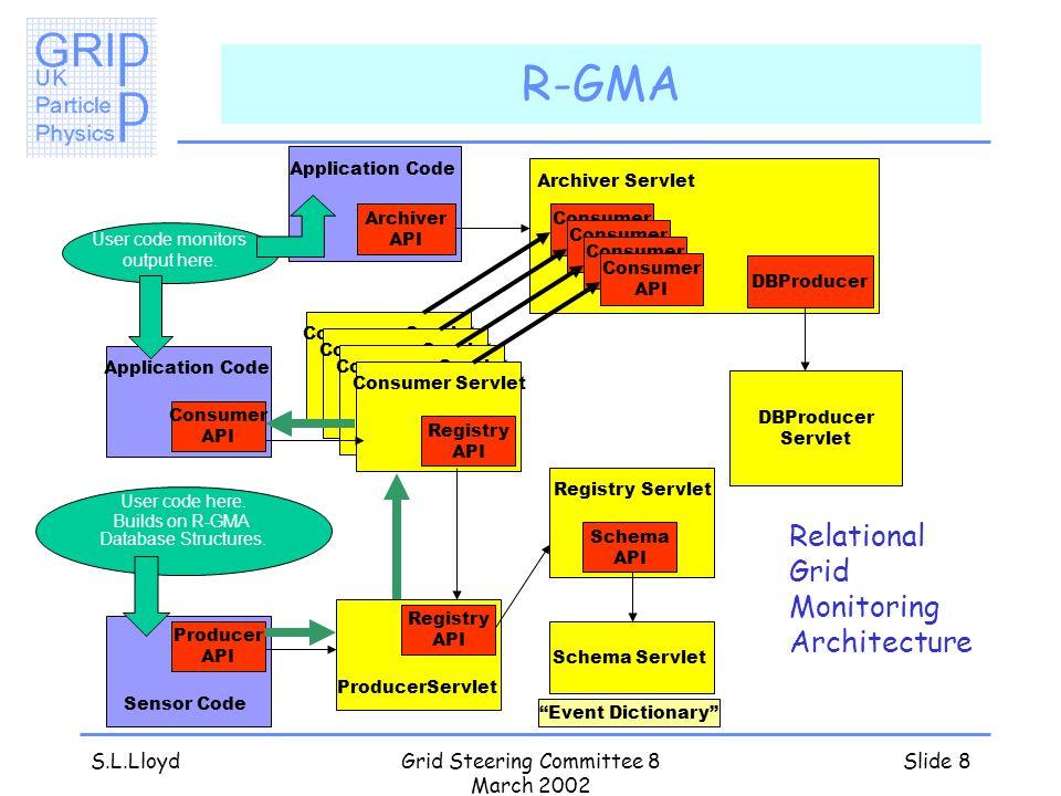 S.L.LloydGrid Steering Committee 8 March 2002 Slide 8 R-GMA Consumer Servlet Registry API Consumer Servlet Registry API Consumer Servlet Registry API