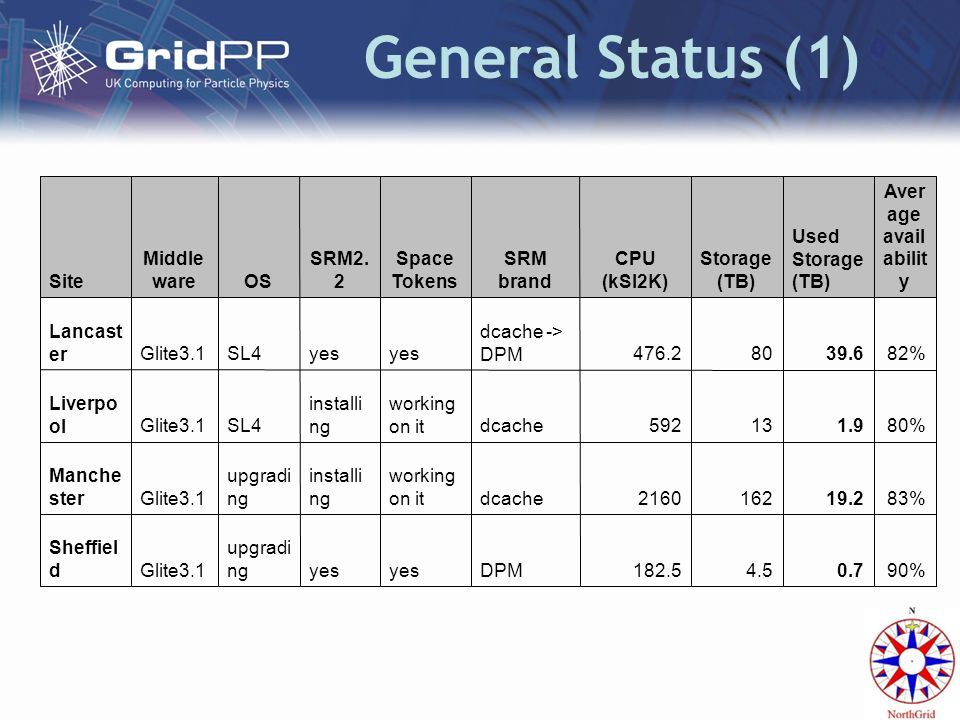General Status (1) 90%0.74.5182.5DPMyes upgradi ngGlite3.1 Sheffiel d 83%19.21622160dcache working on it installi ng upgradi ngGlite3.1 Manche ster 80%1.913592dcache working on it installi ngSL4Glite3.1 Liverpo ol 82%39.680476.2 dcache -> DPMyes SL4Glite3.1 Lancast er Aver age avail abilit y Used Storage (TB) Storage (TB) CPU (kSI2K) SRM brand Space Tokens SRM2.