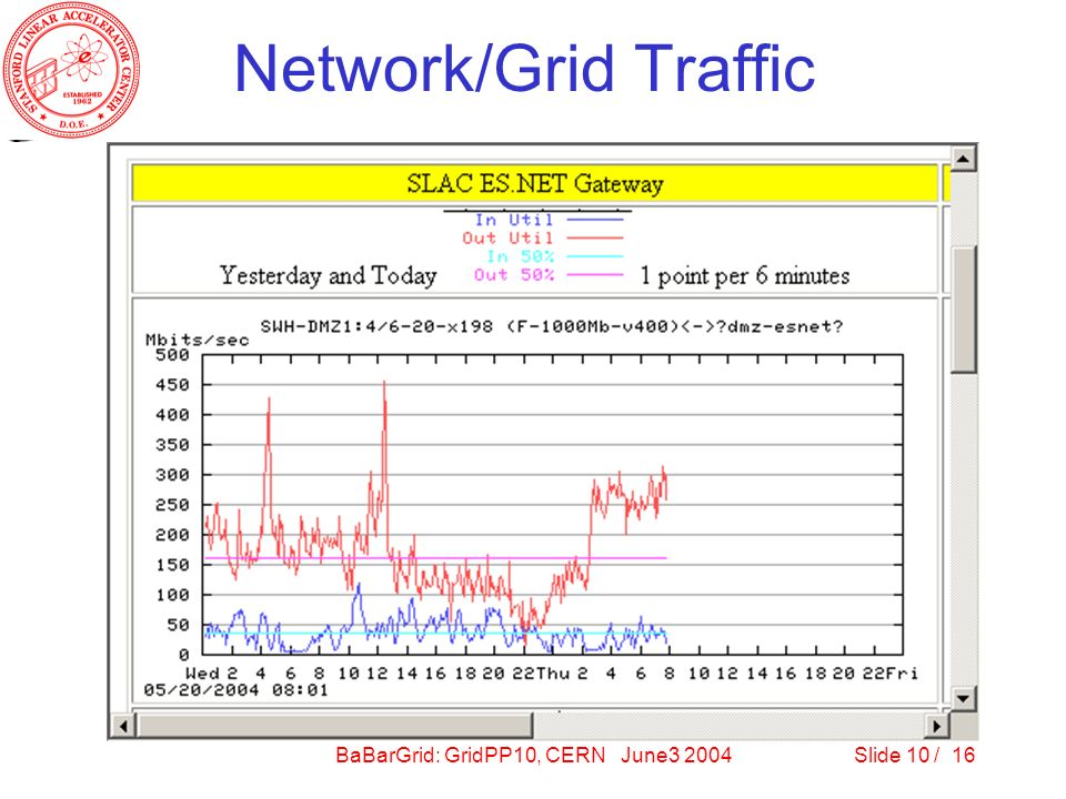 BaBarGrid: GridPP10, CERN June3 2004Slide 10 / 16 Network/Grid Traffic