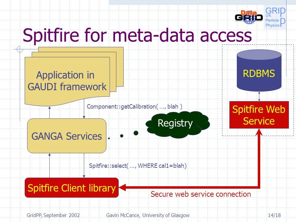 14/18 GridPP, September 2002Gavin McCance, University of Glasgow Spitfire for meta-data access RDBMS Application in GAUDI framework GANGA Services Spi