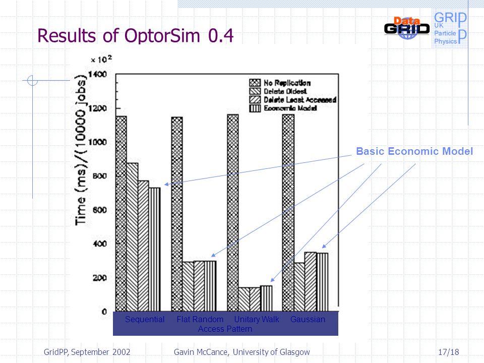 17/18 GridPP, September 2002Gavin McCance, University of Glasgow Results of OptorSim 0.4 Sequential Flat Random Unitary Walk Gaussian Access Pattern Basic Economic Model