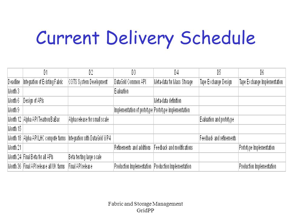 Fabric and Storage Management GridPP Current Delivery Schedule