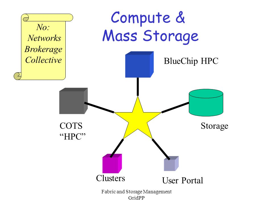 Fabric and Storage Management GridPP Compute & Mass Storage BlueChip HPC COTS HPC Clusters User Portal Storage No: Networks Brokerage Collective
