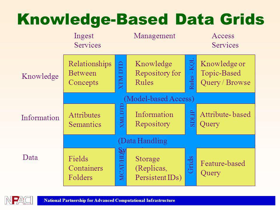 Attributes Semantics Knowledge Information Data Ingest Services ManagementAccess Services (Model-based Access) (Data Handling System) MCAT/HDF Grids X