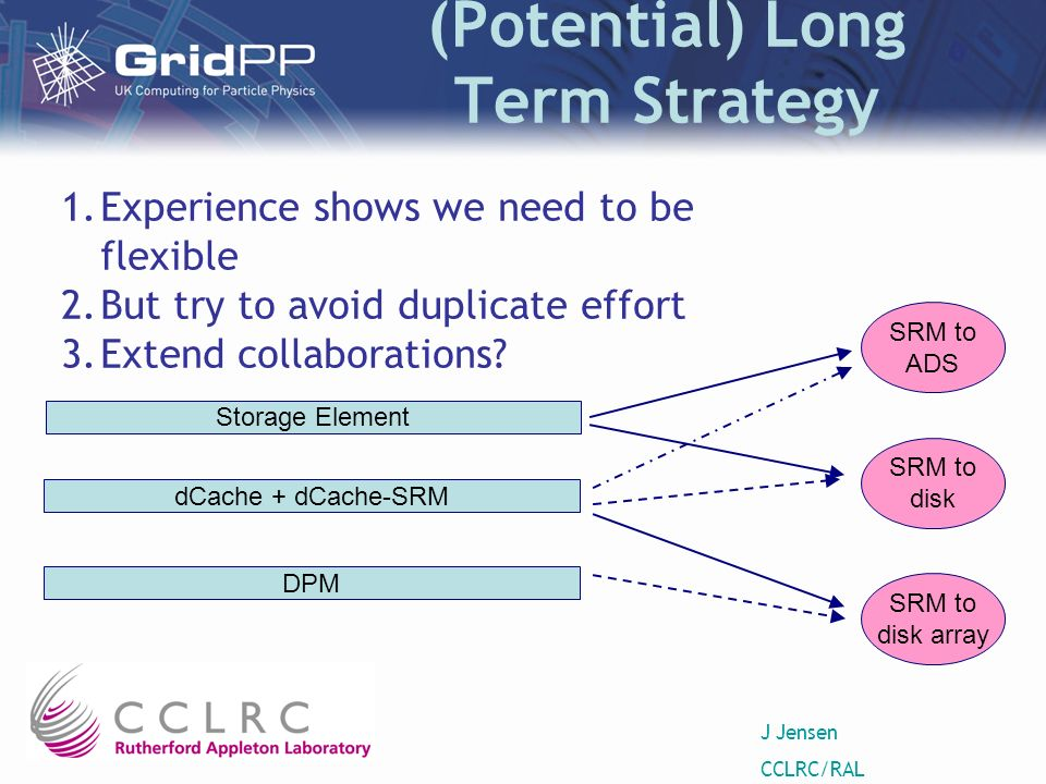 J Jensen CCLRC/RAL (Potential) Long Term Strategy Storage Element dCache + dCache-SRM SRM to ADS SRM to disk SRM to disk array DPM 1.Experience shows we need to be flexible 2.But try to avoid duplicate effort 3.Extend collaborations