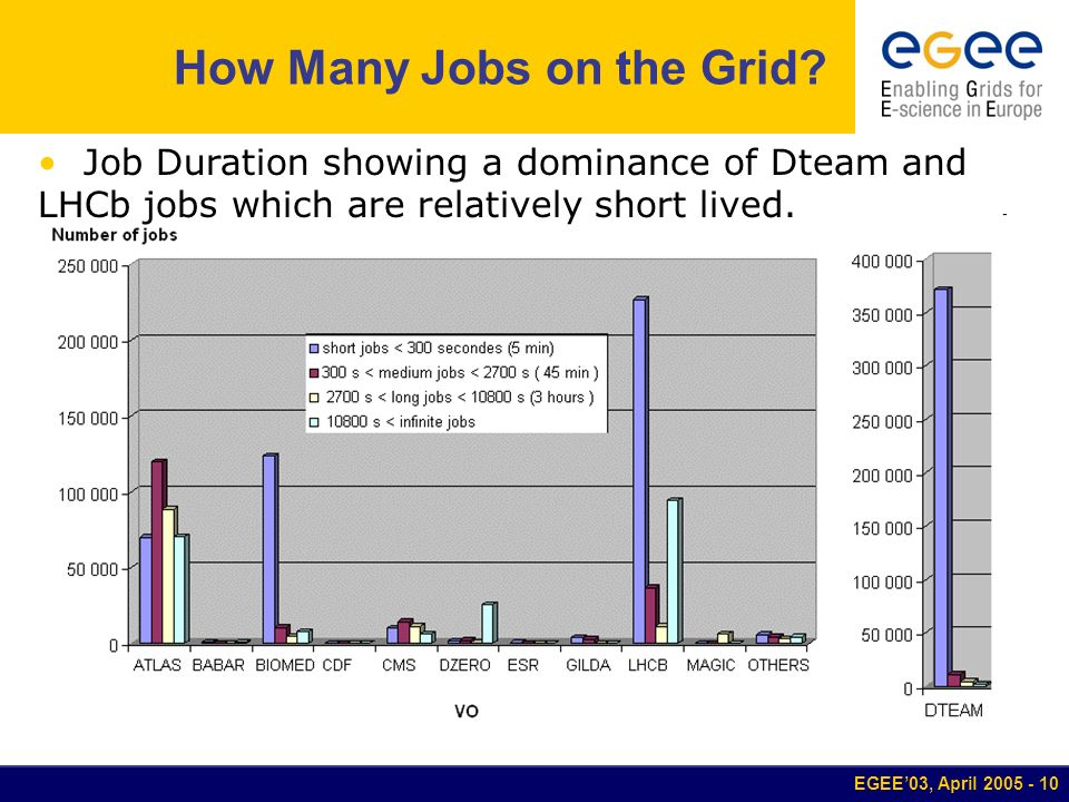 EGEE03, April 2005 - 10 How Many Jobs on the Grid? Job Duration showing a dominance of Dteam and LHCb jobs which are relatively short lived.