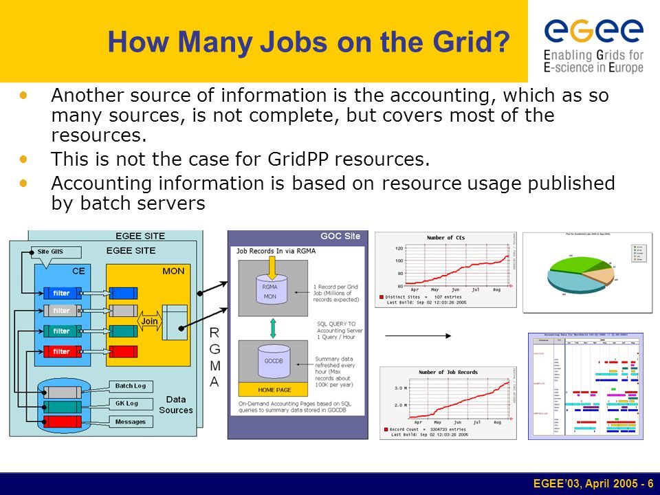EGEE03, April 2005 - 7 How Many Jobs on the Grid.