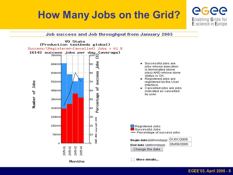 EGEE03, April 2005 - 10 How Many Jobs on the Grid.