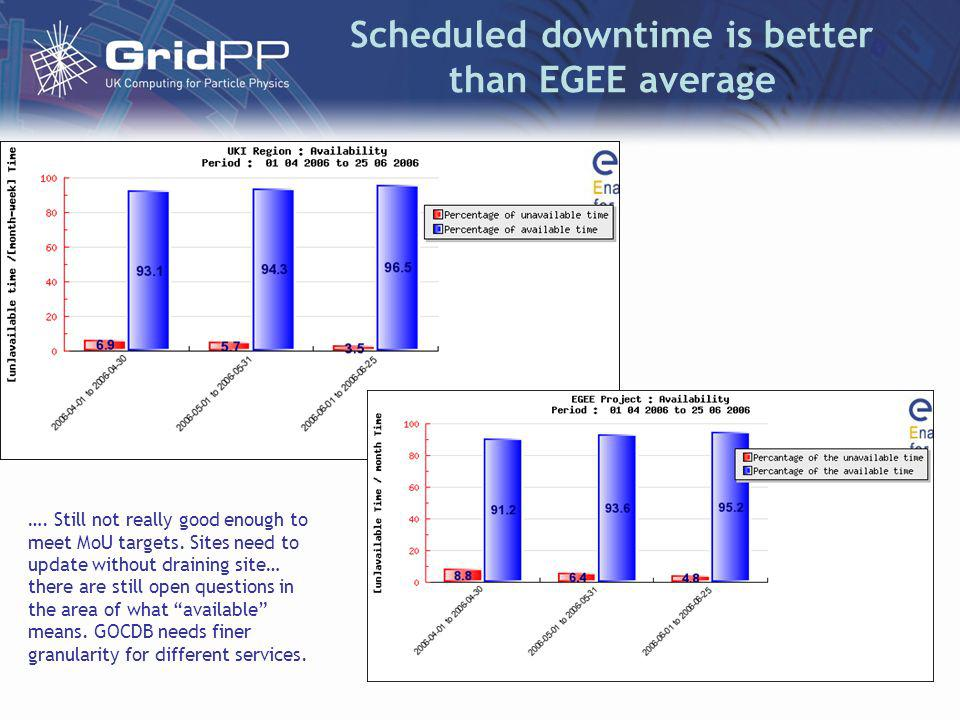 Scheduled downtime is better than EGEE average …. Still not really good enough to meet MoU targets.
