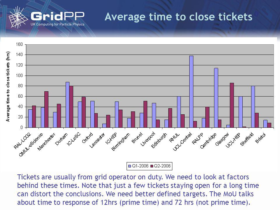 Average time to close tickets Tickets are usually from grid operator on duty.
