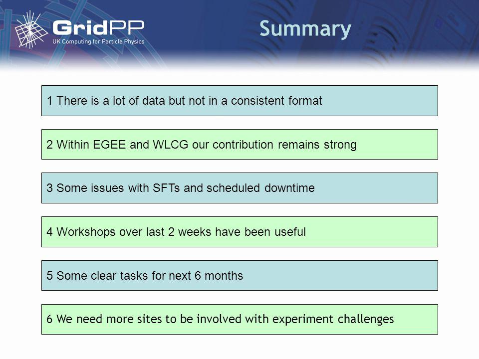 Summary 2 Within EGEE and WLCG our contribution remains strong 3 Some issues with SFTs and scheduled downtime 4 Workshops over last 2 weeks have been useful 6 We need more sites to be involved with experiment challenges 1 There is a lot of data but not in a consistent format 5 Some clear tasks for next 6 months